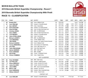 Donington Gara2-Classifica