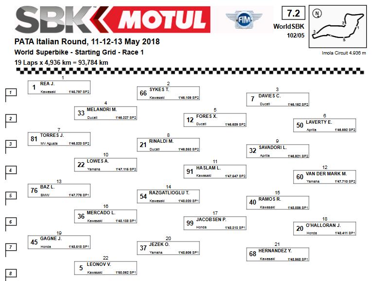 WSBK 2018 - Imola, starting grid