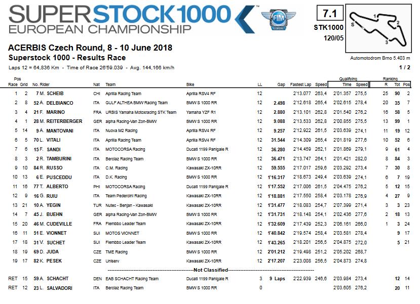 Brno 2018 - Ordine d'arrivo STK1000