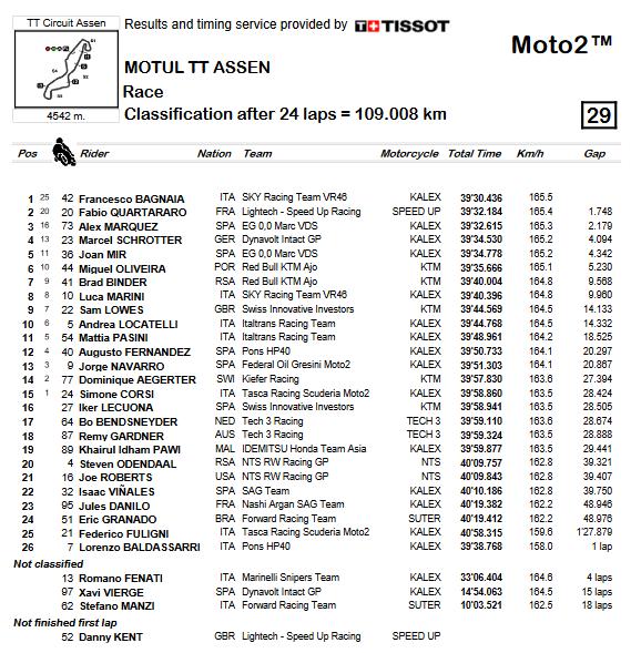 Moto2 2018 - Assen, ordine d'arrivo