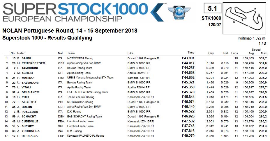 STK1000 2018 - Ordine di partenza Portimao