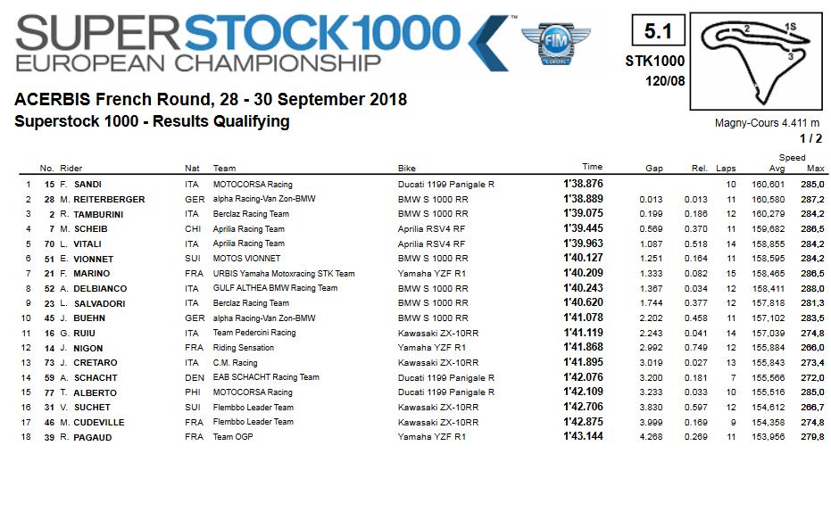 STK1000 2018 - Ordine di partenza Magny-Cours