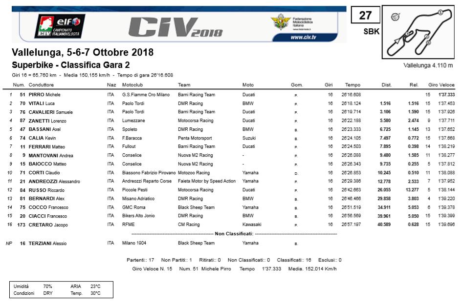 CIV SBK 2018 - Ordine d'arrivo Gara2 Vallelunga