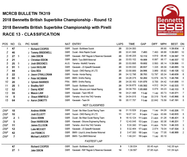 BSB 2018 - Ordine d'arivo Gara3 Brands Hatch, Round12