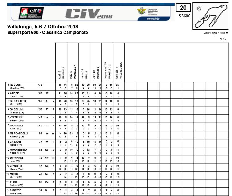 CIV SSP: Classifica campionato al termine di Gara1 Vallelunga