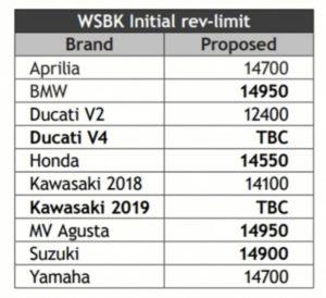 WorldSBK 2019, rpm iniziali ammessi. (Cap. 2.4.3.3 - pag. 84).