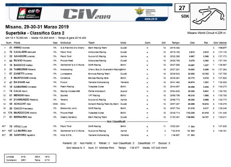 CIV SBK: Ordine d'arrivo Gara2 Misano, Round1