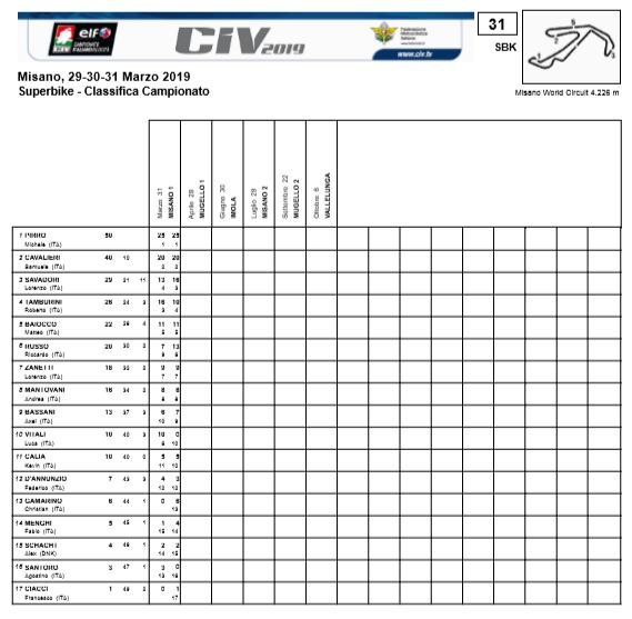 CIV SBK: Classifica al termine del Round1