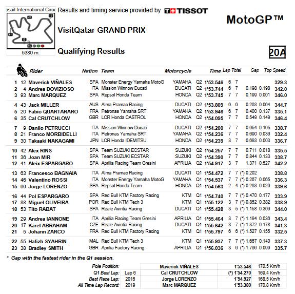 MotoGP 2019: Gliglia di partenza GP Qatar