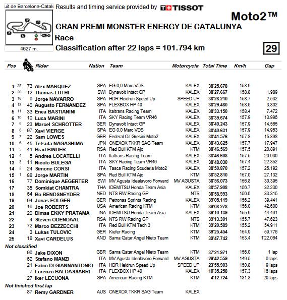 Moto2 2019: Ordine d'arrivo GP Catalunya.