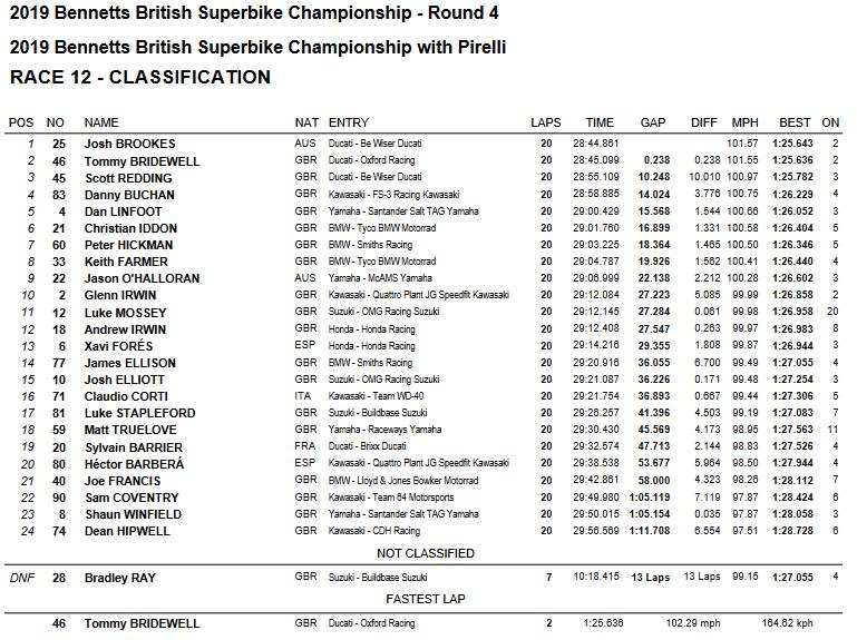 BSB 2019: Ordine d'arrivo Gara2 Brands Hatch, Round 4.