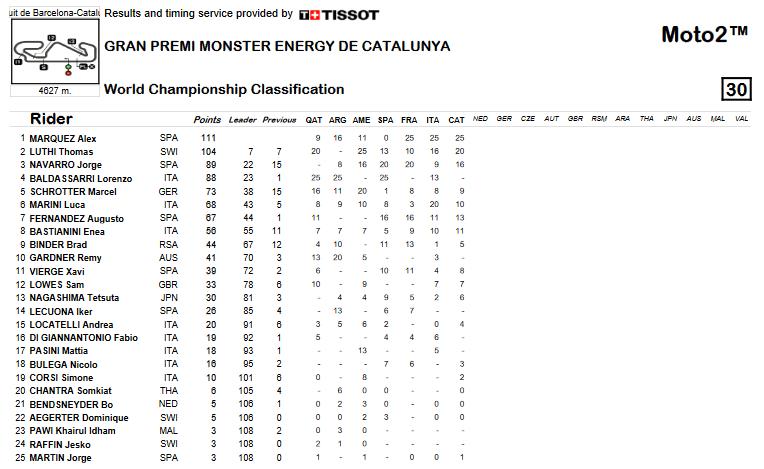 Moto2 2019: Classifica campionato aggiornata al termine del GP di Catalunya.